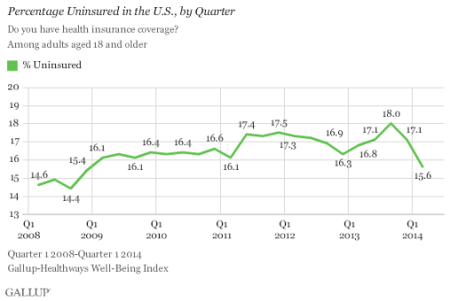 Gallup Survey on Uninsured